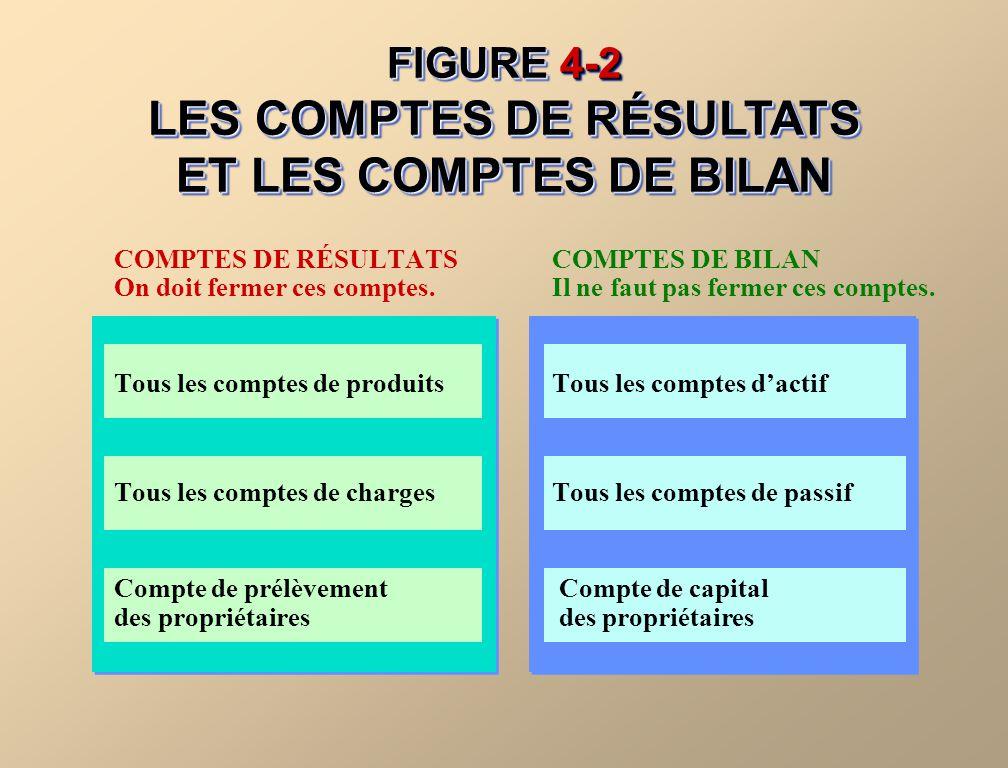 FIGURE 4-2 LES COMPTES DE RÉSULTATS ET LES COMPTES DE BILAN