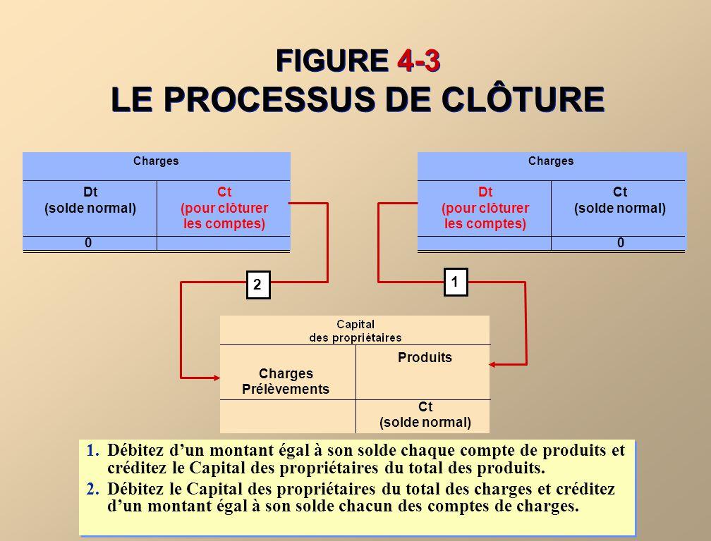 FIGURE 4-3 LE PROCESSUS DE CLÔTURE