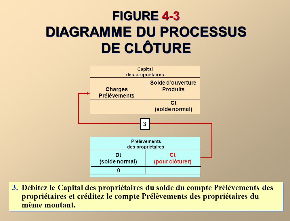 FIGURE 4-3 DIAGRAMME DU PROCESSUS DE CLÔTURE