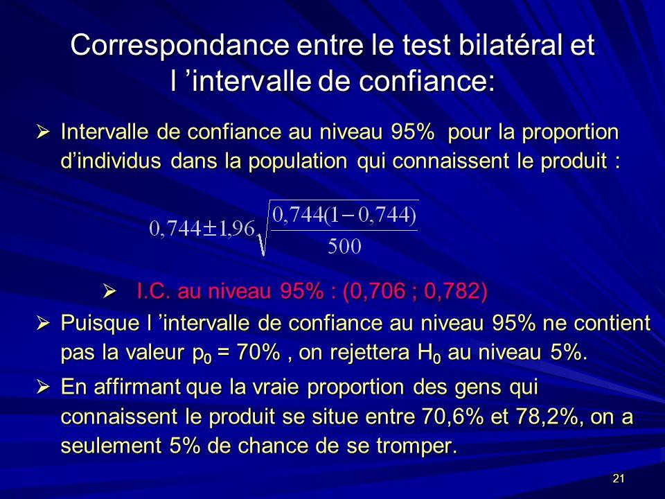 Correspondance entre le test bilatéral et l 'intervalle de confiance:
