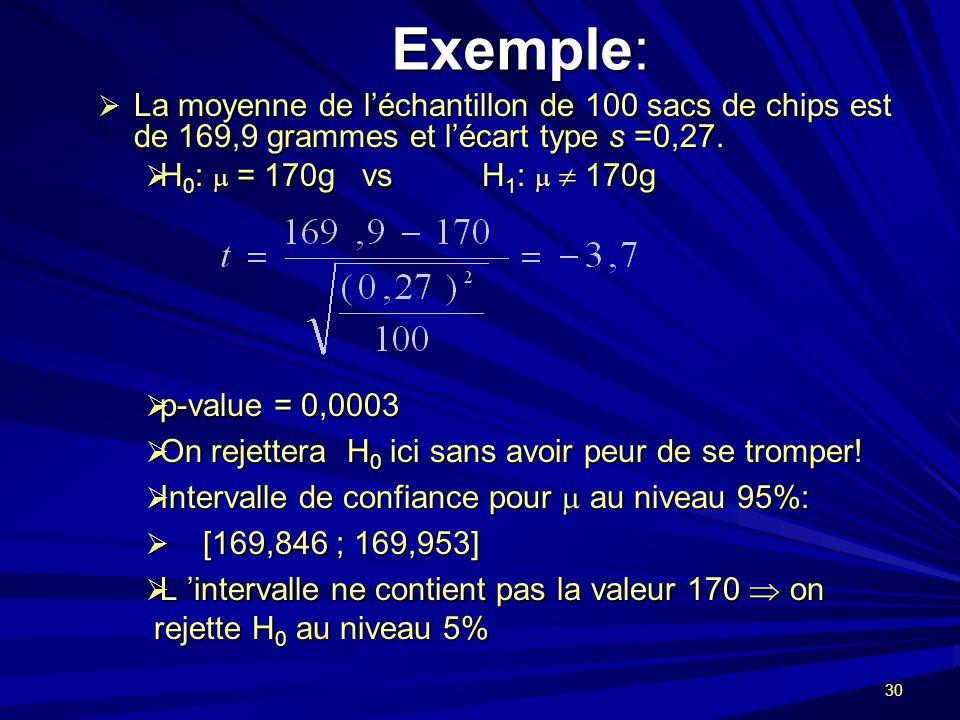 Exemple: La moyenne de l'échantillon de 100 sacs de chips est de 169,9 grammes et l'écart type s =0,27.