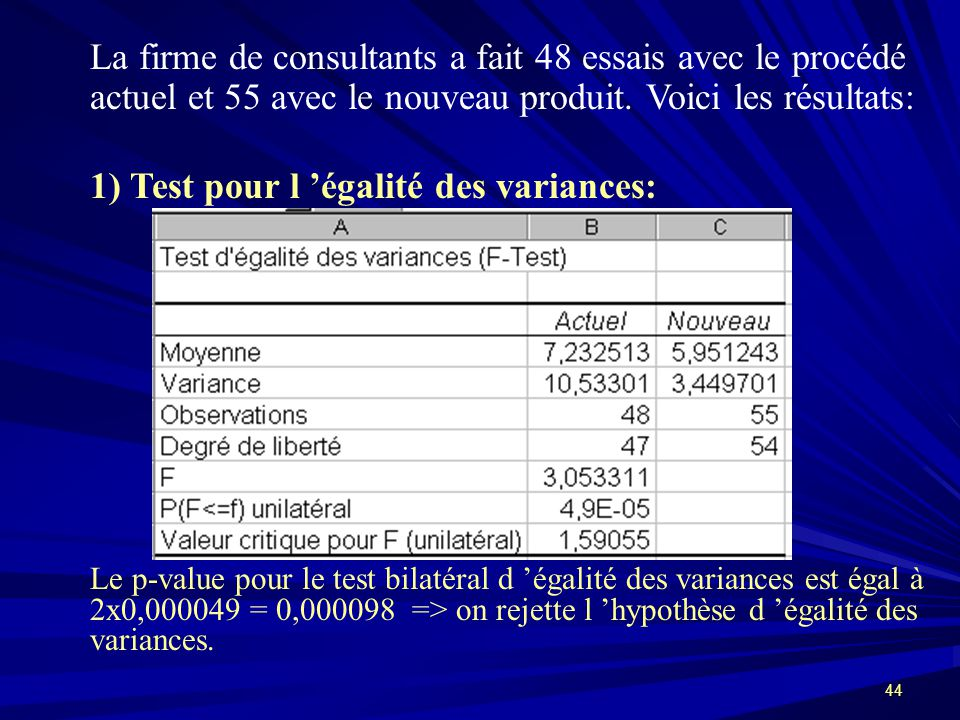 1) Test pour l 'égalité des variances: