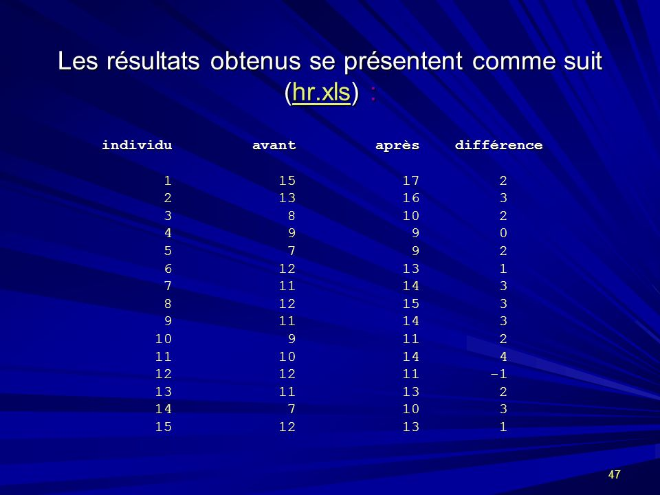 Les résultats obtenus se présentent comme suit (hr.xls) :