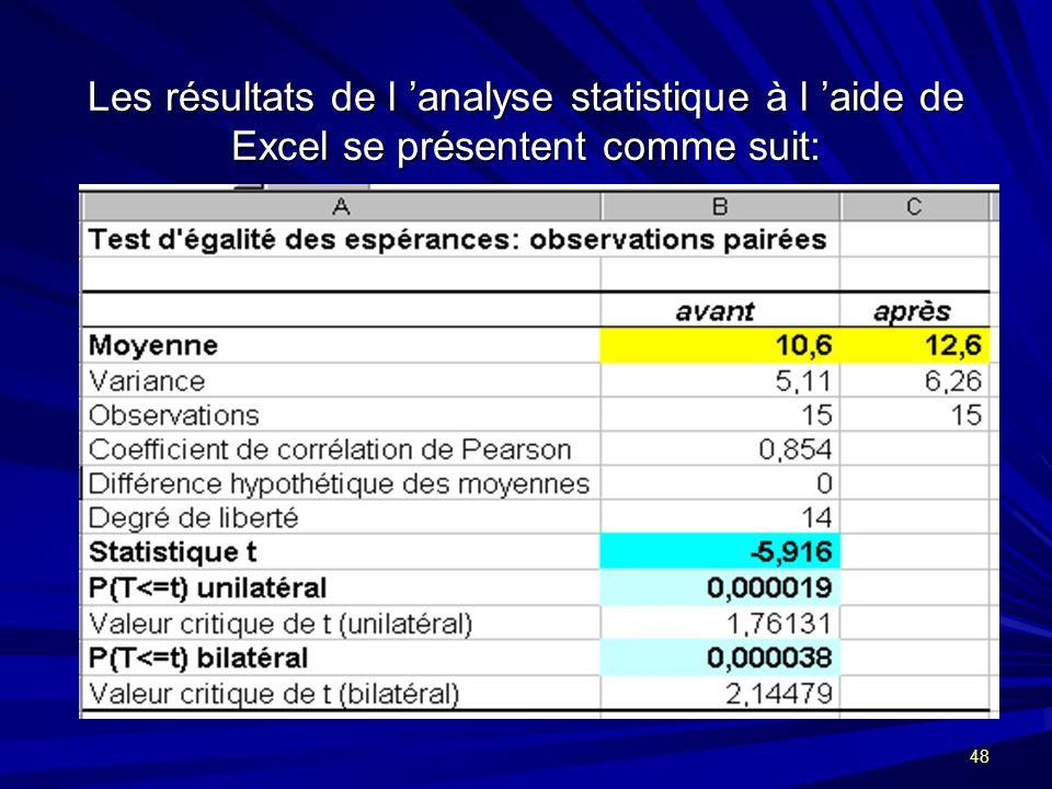 Les résultats de l 'analyse statistique à l 'aide de Excel se présentent comme suit: