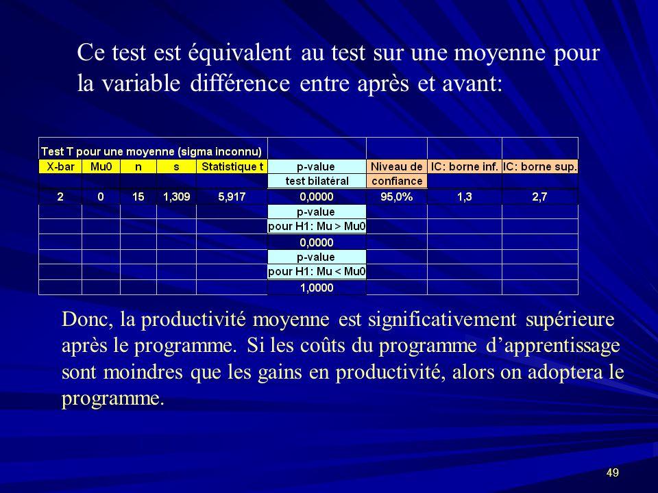 Ce test est équivalent au test sur une moyenne pour