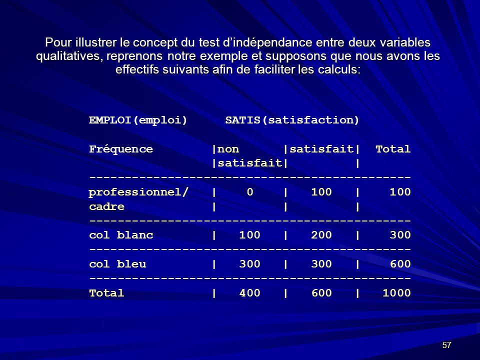Pour illustrer le concept du test d'indépendance entre deux variables qualitatives, reprenons notre exemple et supposons que nous avons les effectifs suivants afin de faciliter les calculs: