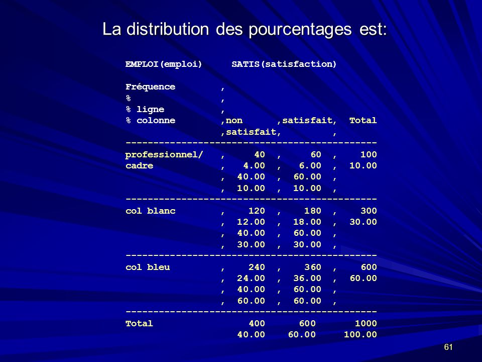 La distribution des pourcentages est: