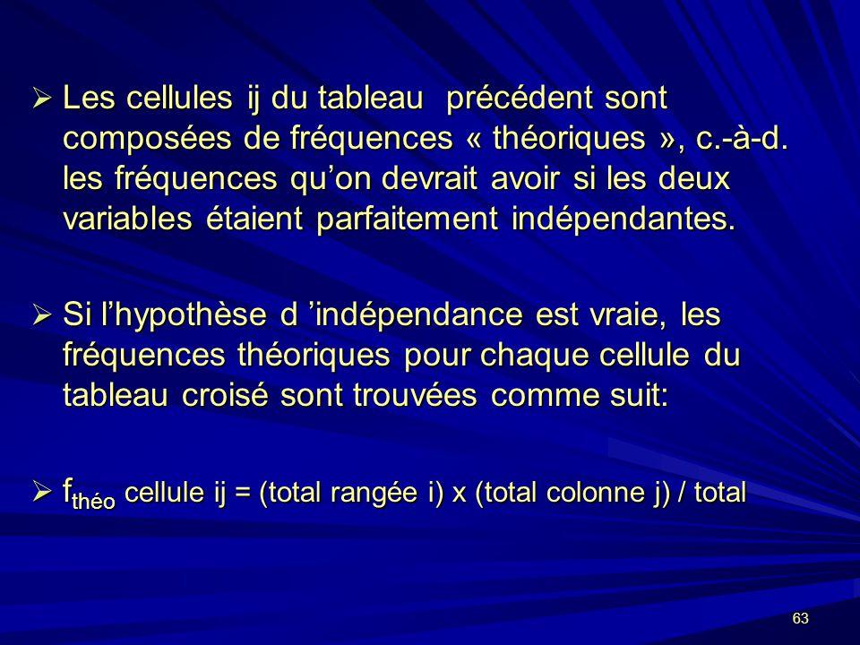 Les cellules ij du tableau précédent sont composées de fréquences « théoriques », c.-à-d. les fréquences qu'on devrait avoir si les deux variables étaient parfaitement indépendantes.
