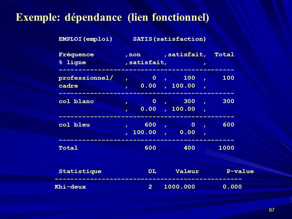 Exemple: dépendance (lien fonctionnel)