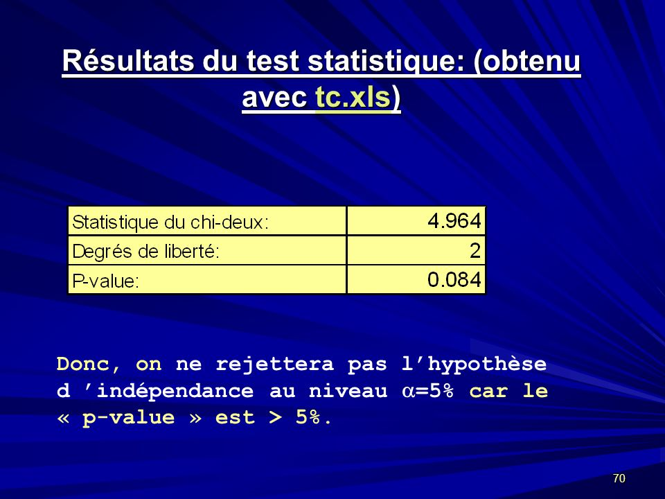 Résultats du test statistique: (obtenu avec tc.xls)