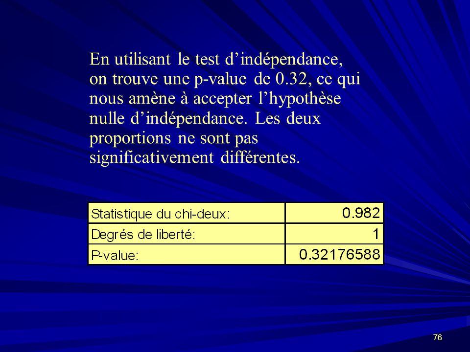 En utilisant le test d'indépendance, on trouve une p-value de 0