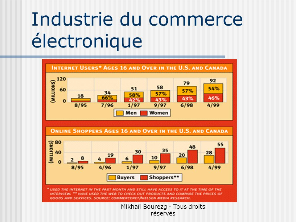 Industrie du commerce électronique
