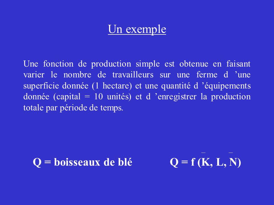 Q = boisseaux de blé Q = f (K, L, N)