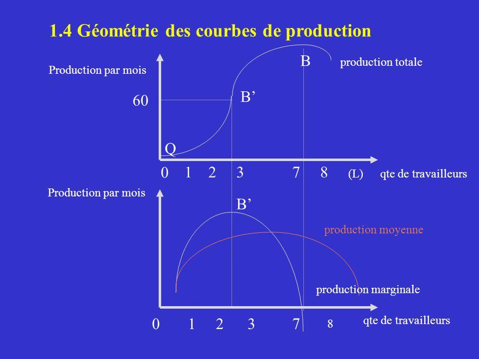 1.4 Géométrie des courbes de production