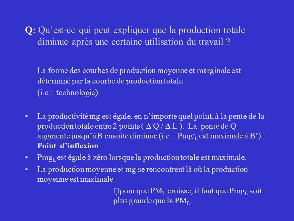 Q: Qu'est-ce qui peut expliquer que la production totale