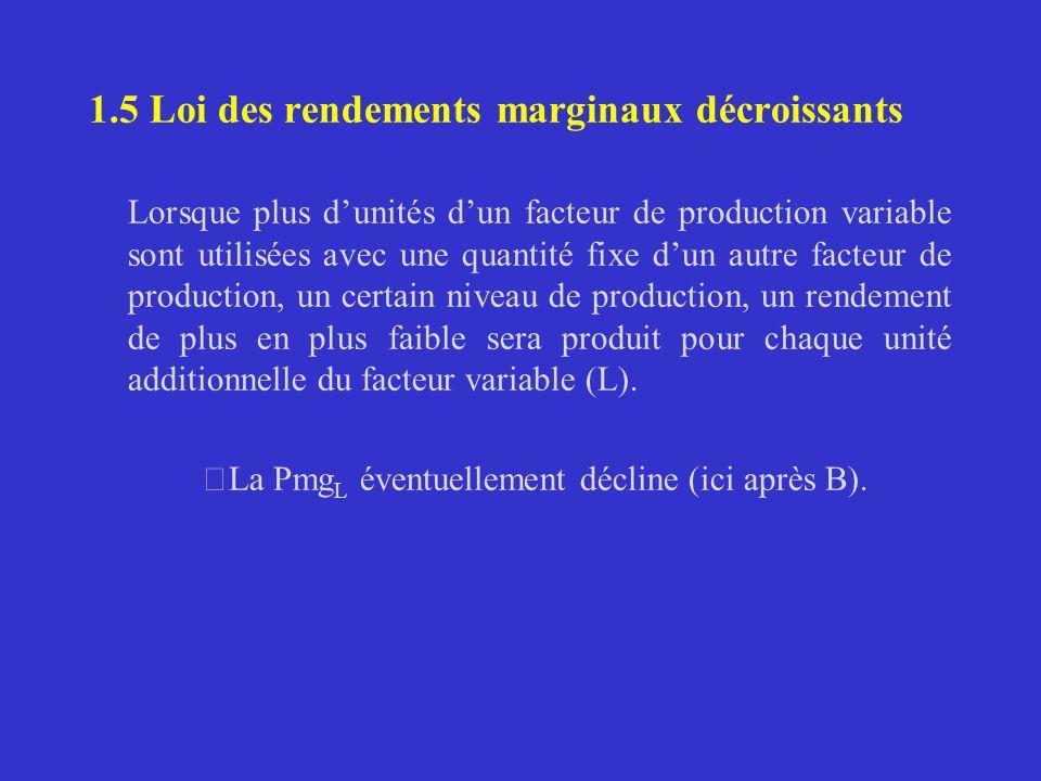 1.5 Loi des rendements marginaux décroissants