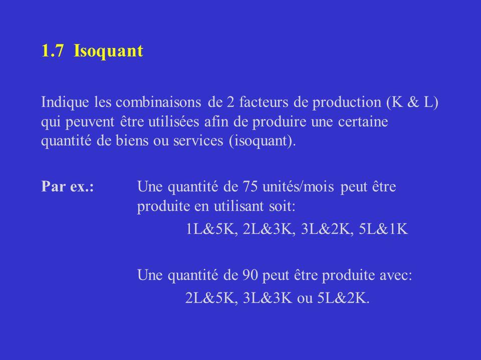 1.7 Isoquant