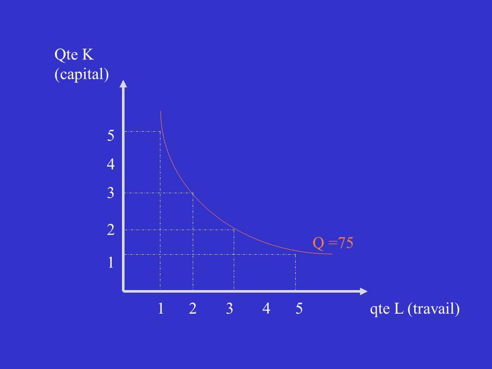 Qte K (capital) 5 4 3 2 Q =75 1 1 2 3 4 5 qte L (travail)