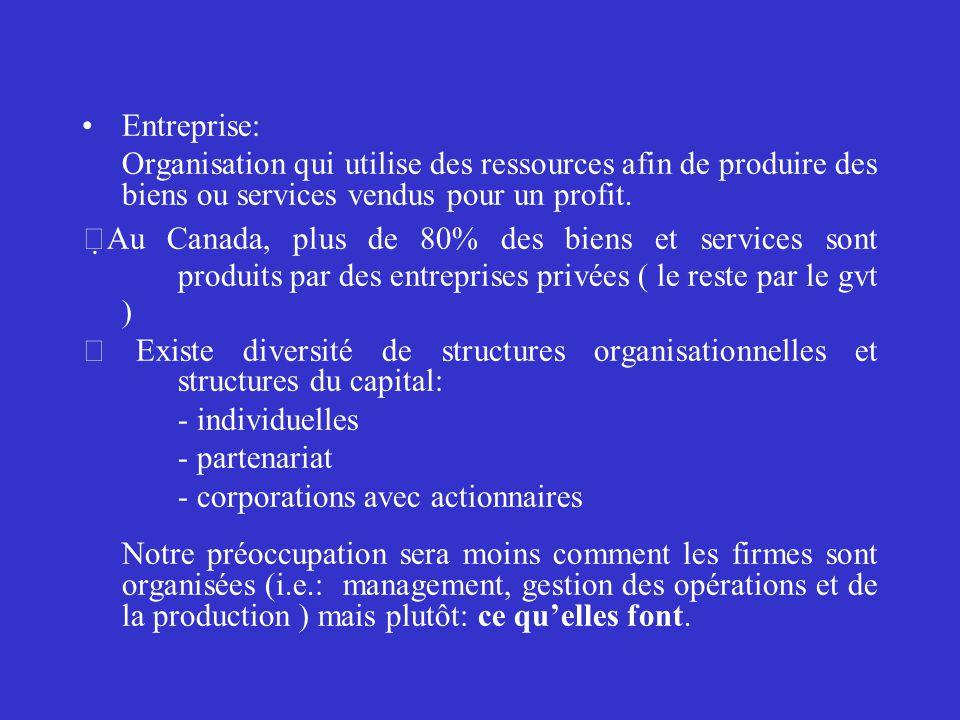 Entreprise: Organisation qui utilise des ressources afin de produire des biens ou services vendus pour un profit.