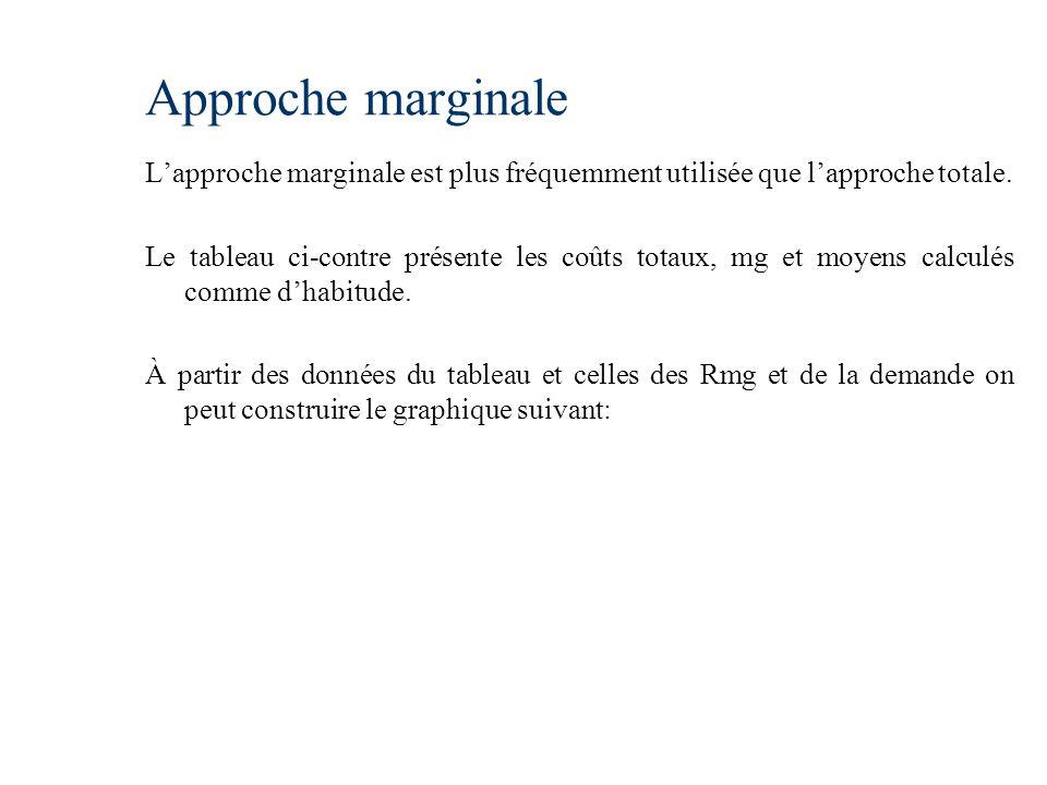 Approche marginale L'approche marginale est plus fréquemment utilisée que l'approche totale.