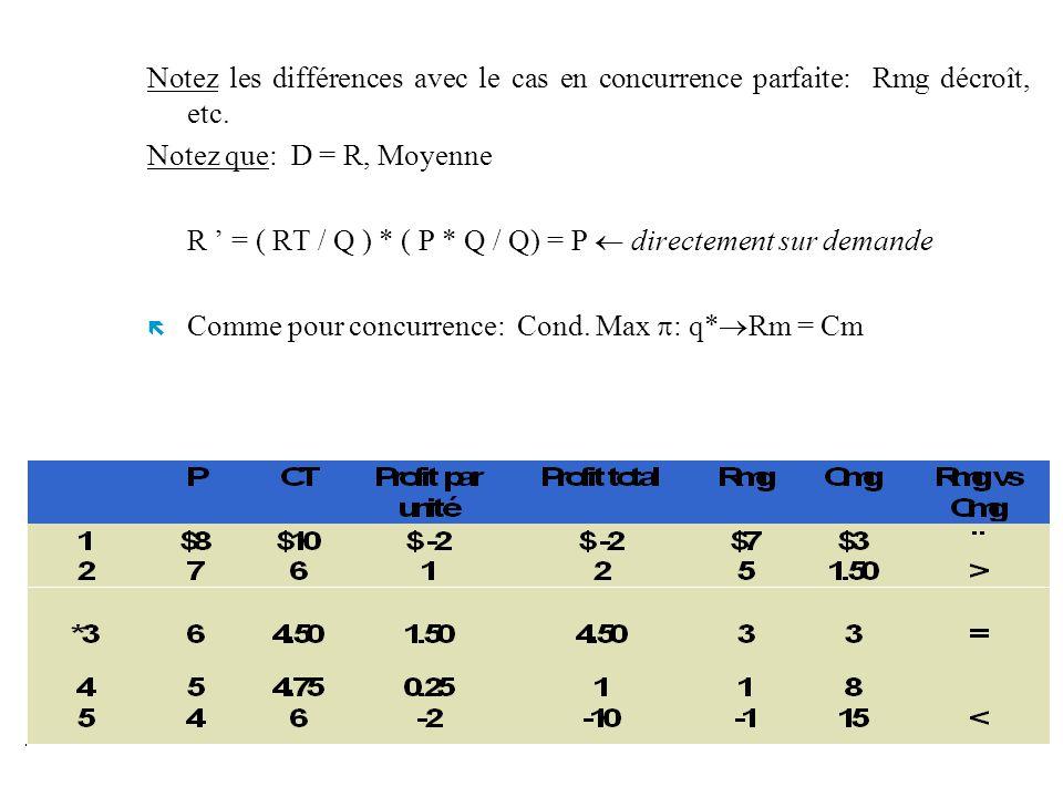 Notez les différences avec le cas en concurrence parfaite: Rmg décroît, etc.