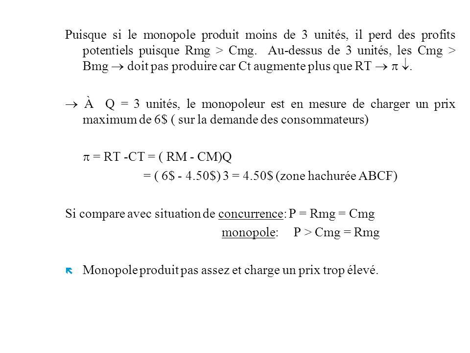 Puisque si le monopole produit moins de 3 unités, il perd des profits potentiels puisque Rmg > Cmg. Au-dessus de 3 unités, les Cmg > Bmg  doit pas produire car Ct augmente plus que RT   .