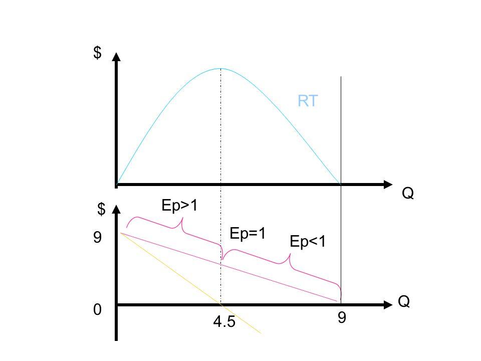 $ RT Q Ep>1 $ Ep=1 9 Ep<1 Q 9 4.5