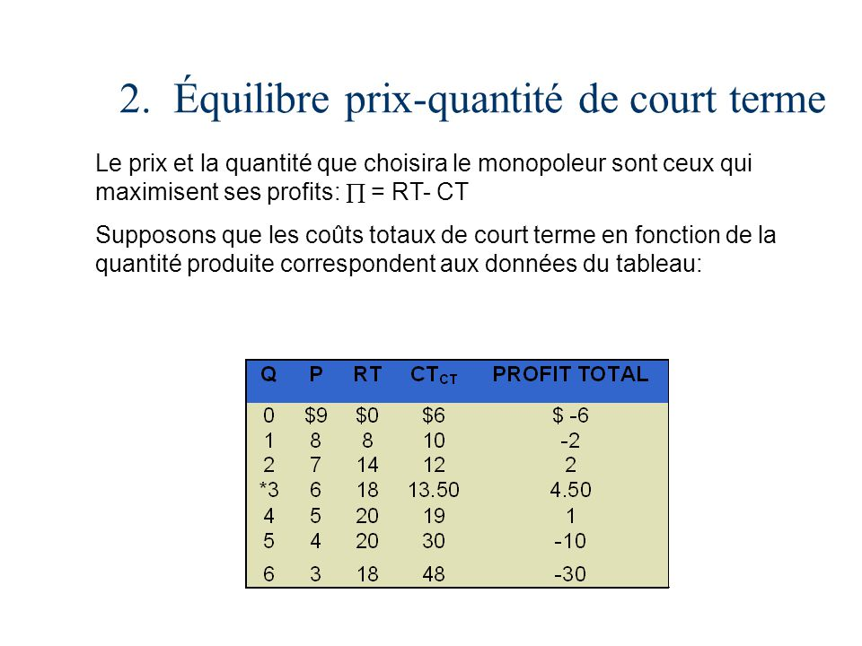 2. Équilibre prix-quantité de court terme