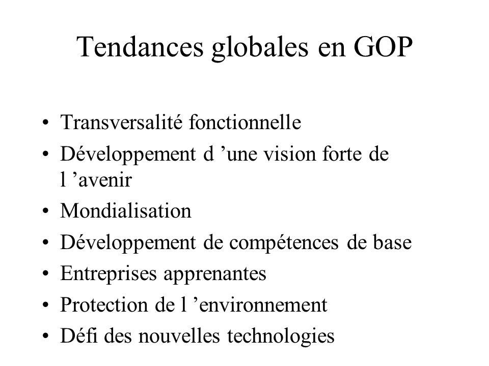 Tendances globales en GOP