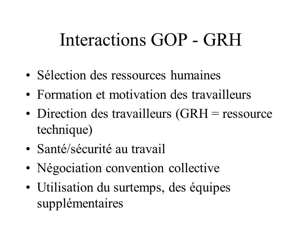 Interactions GOP - GRH Sélection des ressources humaines