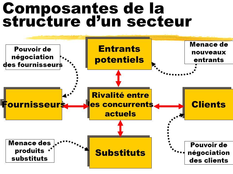 Composantes de la structure d'un secteur