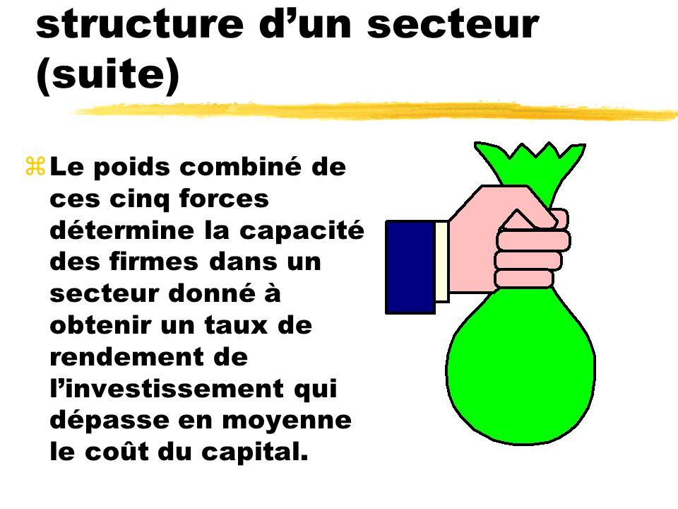 Composantes de la structure d'un secteur (suite)