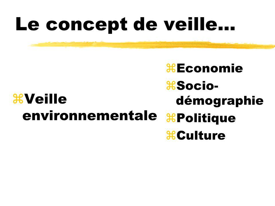 Le concept de veille... Veille environnementale Economie