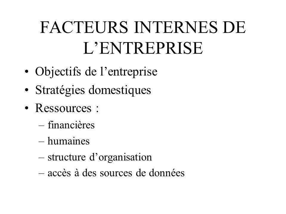 FACTEURS INTERNES DE L'ENTREPRISE