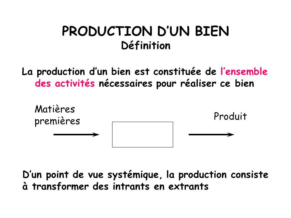 PRODUCTION D'UN BIEN Définition