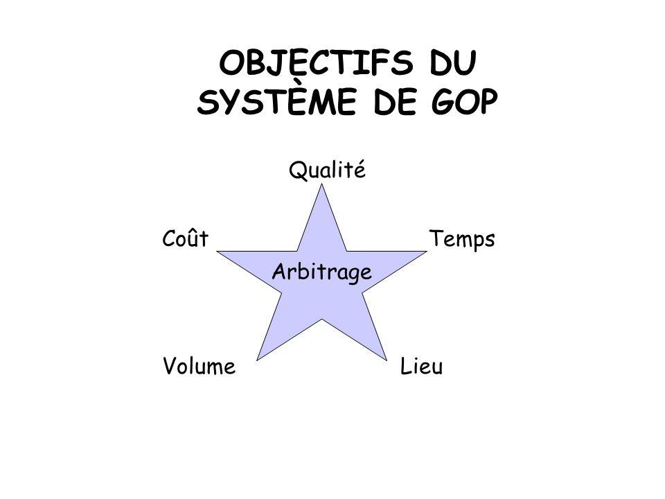 OBJECTIFS DU SYSTÈME DE GOP