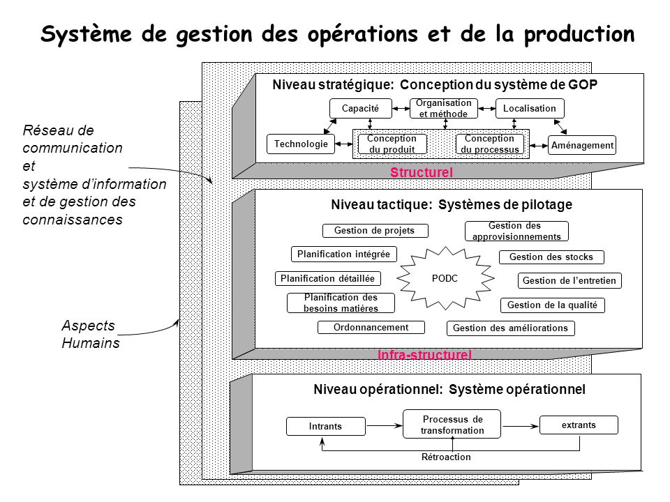 Système de gestion des opérations et de la production