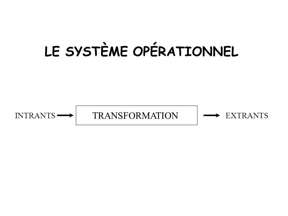 LE SYSTÈME OPÉRATIONNEL