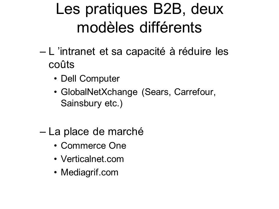 Les pratiques B2B, deux modèles différents