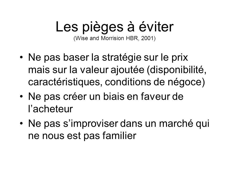 Les pièges à éviter (Wise and Morrision HBR, 2001)