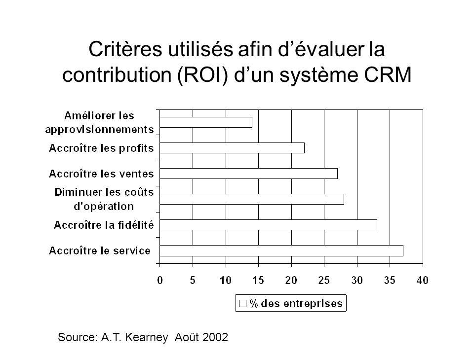Critères utilisés afin d'évaluer la contribution (ROI) d'un système CRM