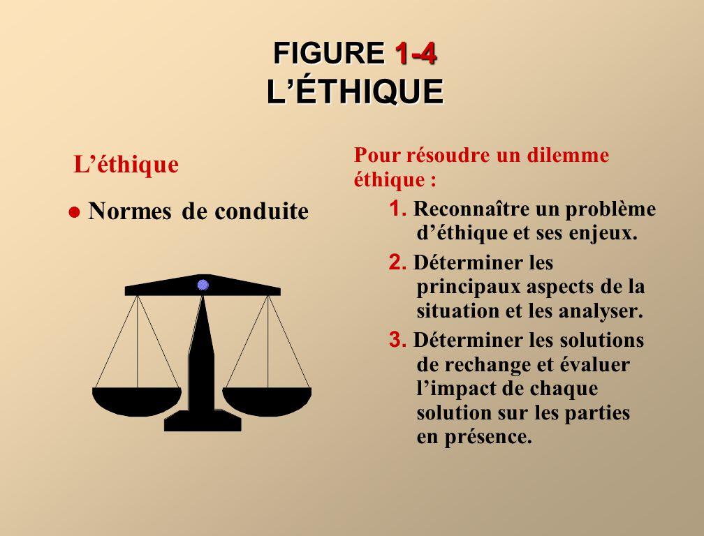 FIGURE 1-4 L'ÉTHIQUE L'éthique Normes de conduite