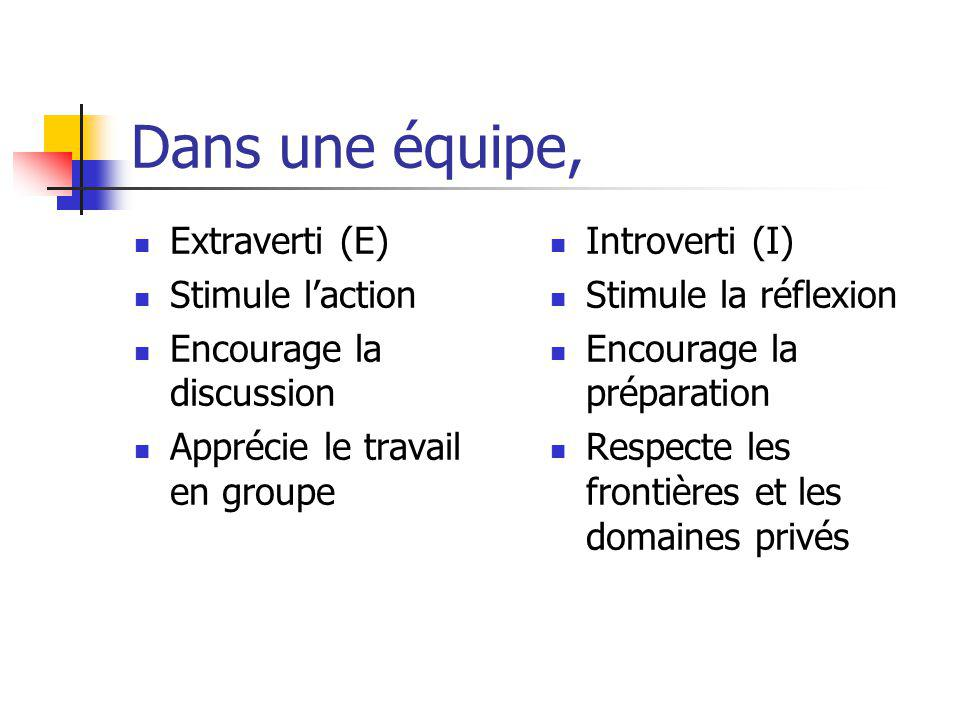 Dans une équipe, Extraverti (E) Stimule l'action