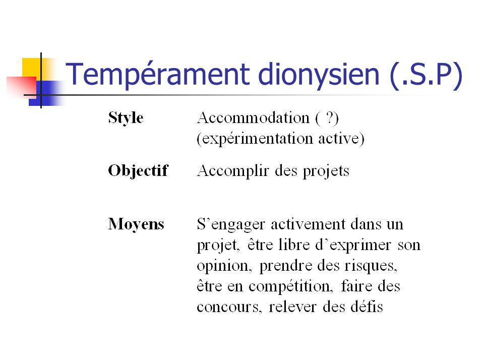 Tempérament dionysien (.S.P)