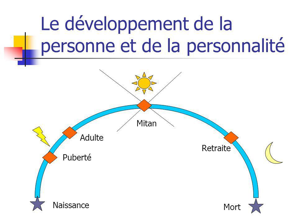Le développement de la personne et de la personnalité