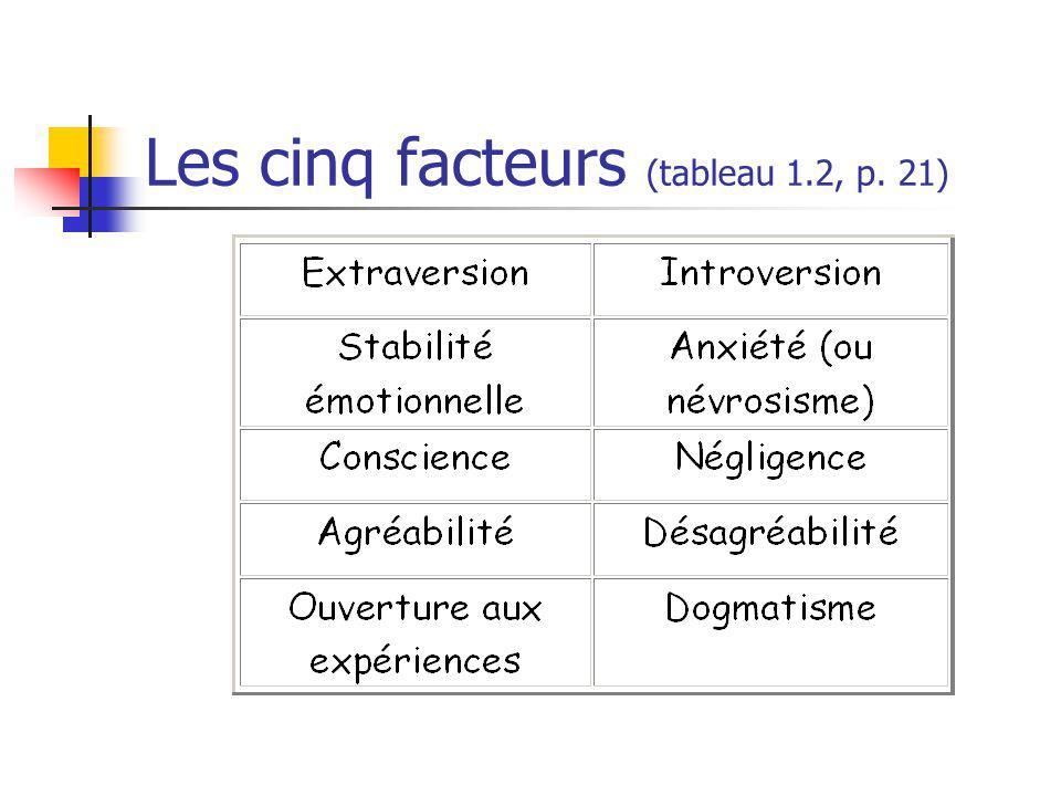 Les cinq facteurs (tableau 1.2, p. 21)