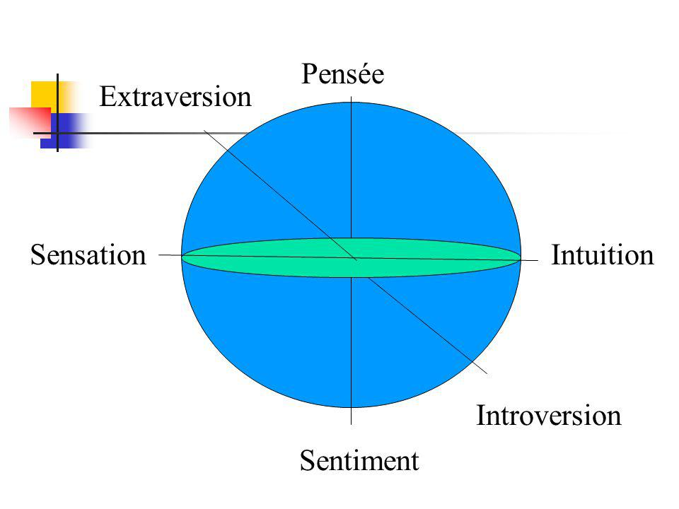 Pensée Extraversion Sensation Intuition Introversion Sentiment