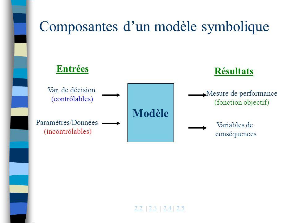 Composantes d'un modèle symbolique