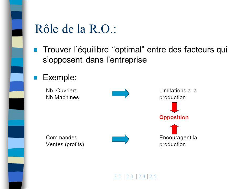 Rôle de la R.O.: Trouver l'équilibre optimal entre des facteurs qui s'opposent dans l'entreprise.