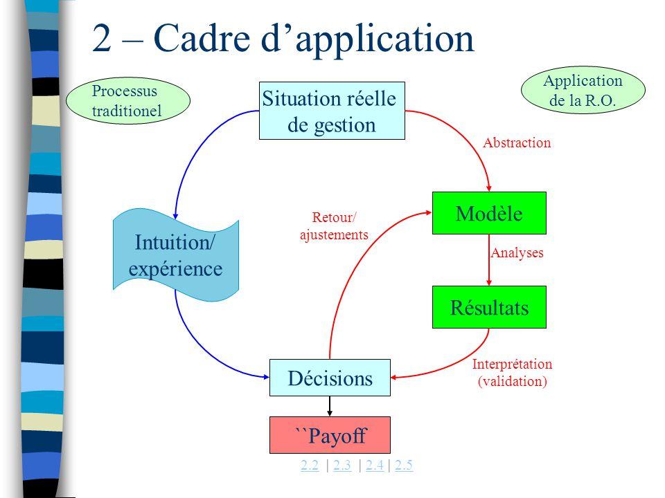 2 – Cadre d'application Situation réelle de gestion Modèle Intuition/